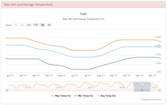 マダガスカル イサロの年間の気温